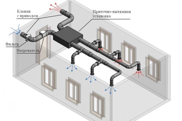 Вентялиционная система
