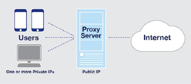 Прокси-сервер - действие